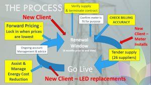 best value business energy